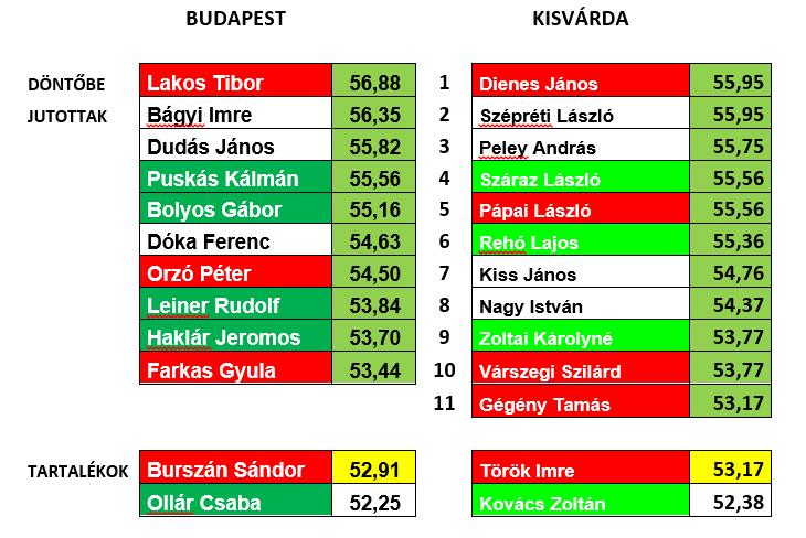 Sport Ulti Döntő 2016